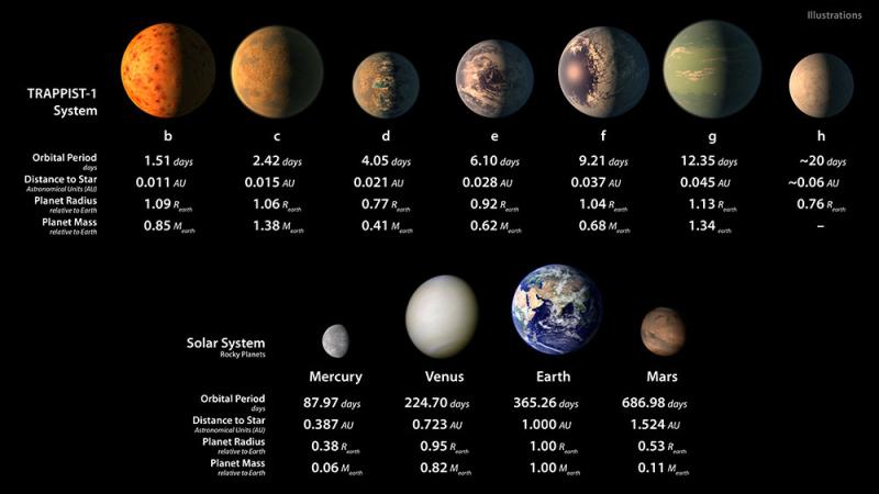 Trappist_1_NASA_infographics